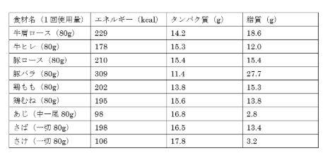 タンパク質量の表